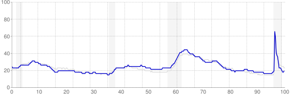 Ohio monthly unemployment rate chart from 1990 to May 2021